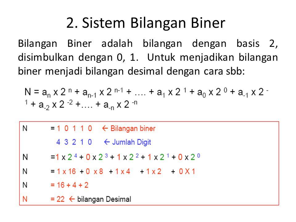2. Sistem Bilangan Biner