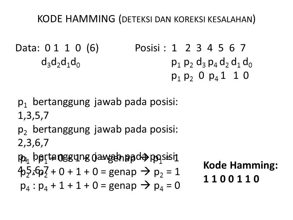 KODE HAMMING (deteksi dan koreksi kesalahan)