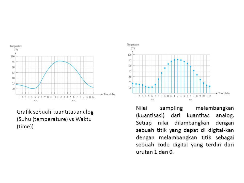Nilai sampling melambangkan (kuantisasi) dari kuantitas analog