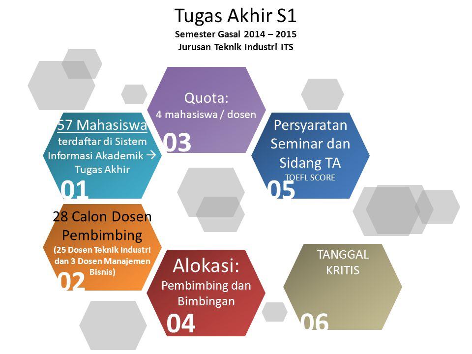 Tugas Akhir S1 Semester Gasal 2014 – 2015 Jurusan Teknik Industri ITS