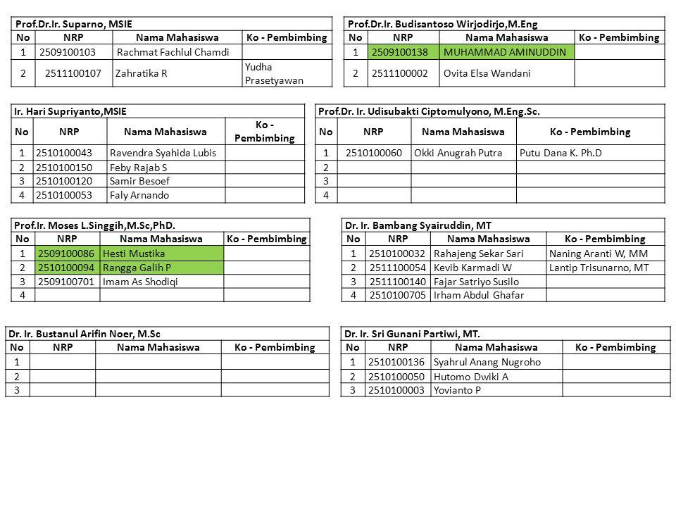Prof.Dr.Ir. Suparno, MSIE Prof.Dr.Ir. Budisantoso Wirjodirjo,M.Eng. No. NRP. Nama Mahasiswa. Ko - Pembimbing.