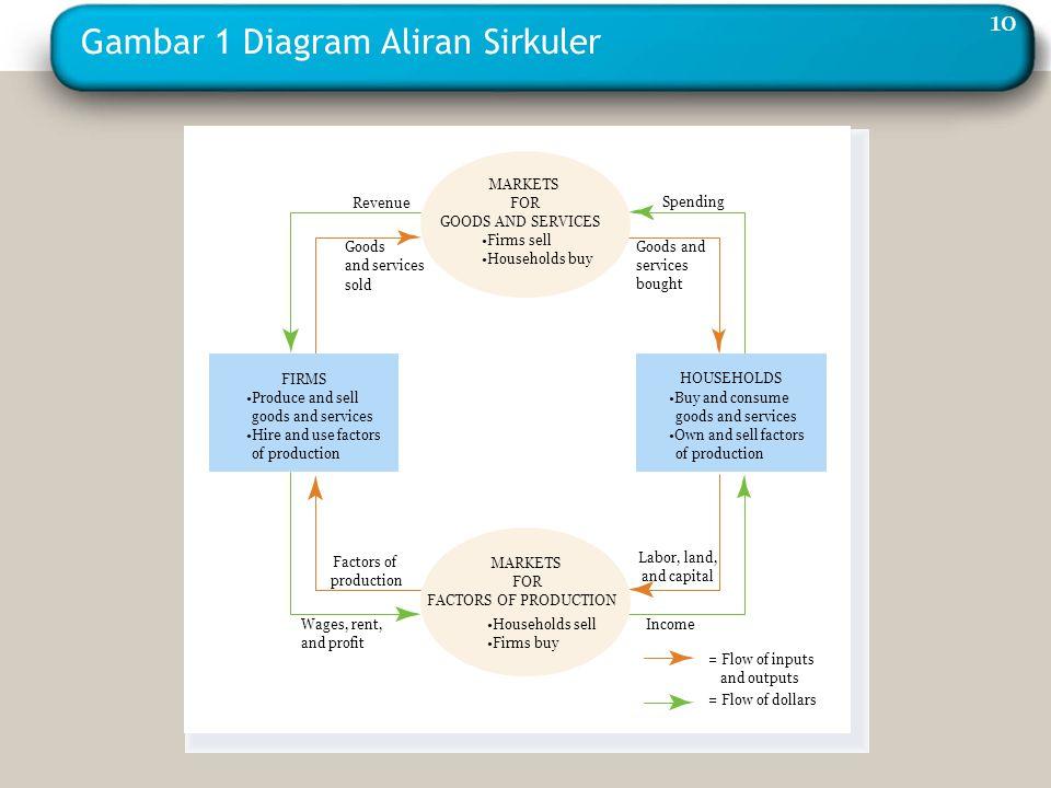 Gambar 1 Diagram Aliran Sirkuler