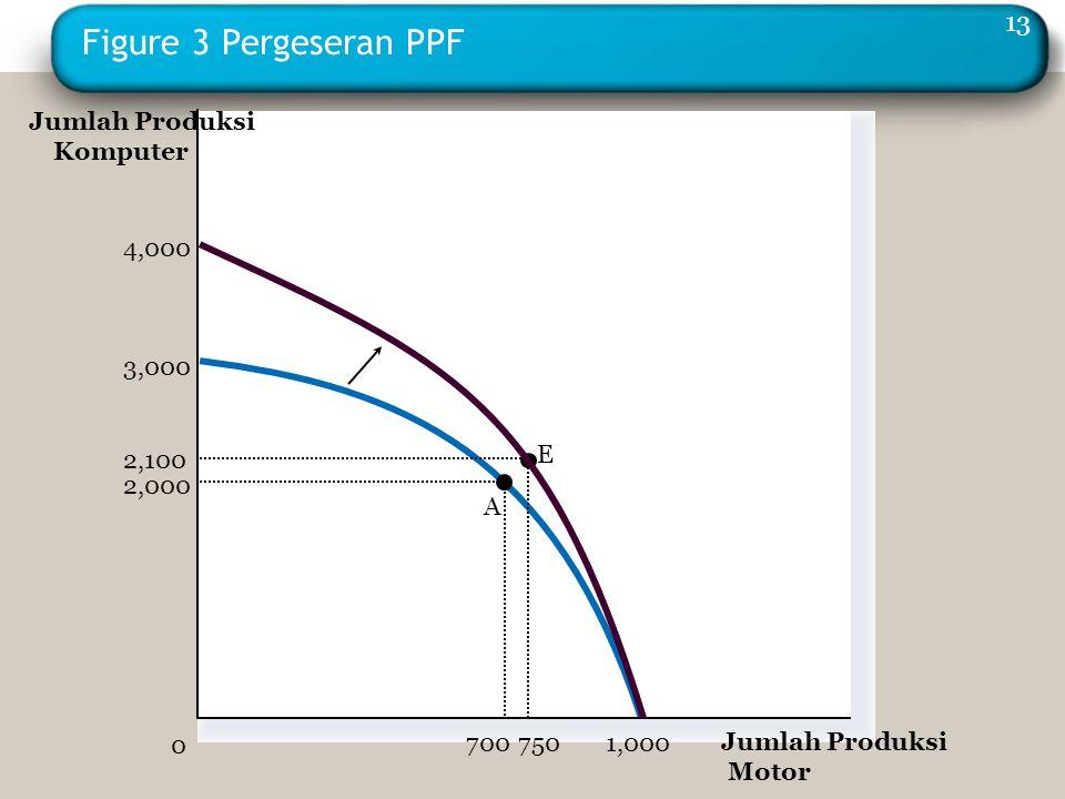 Figure 3 Pergeseran PPF Jumlah Produksi Komputer 4,000 3,000 1,000