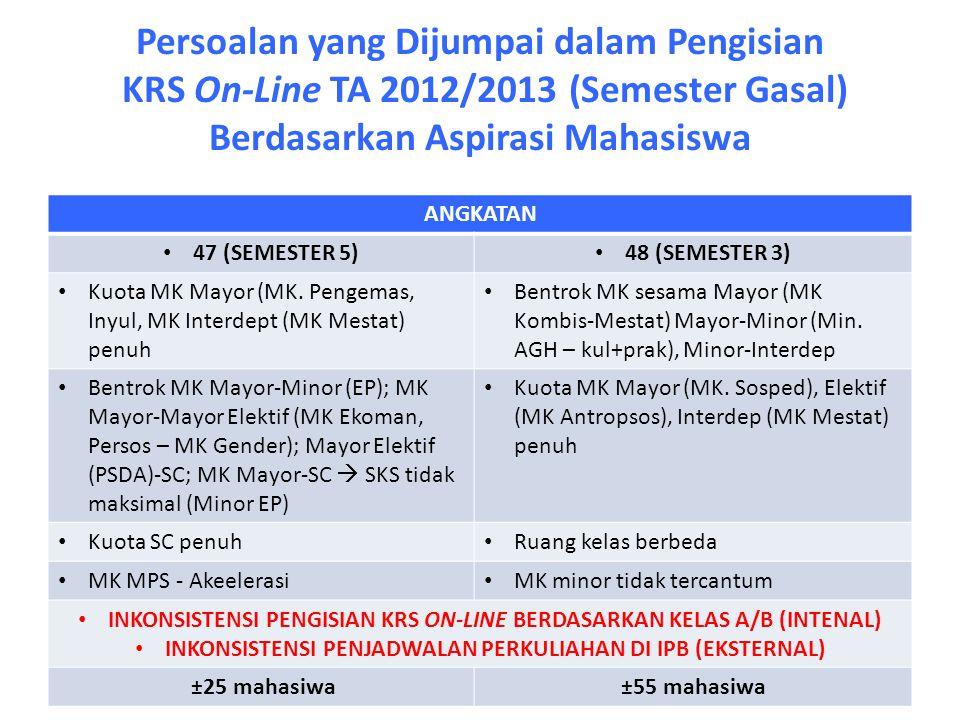 Persoalan yang Dijumpai dalam Pengisian KRS On-Line TA 2012/2013 (Semester Gasal) Berdasarkan Aspirasi Mahasiswa