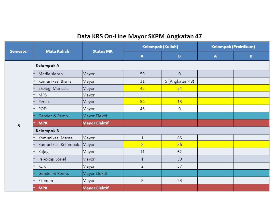 Data KRS On-Line Mayor SKPM Angkatan 47