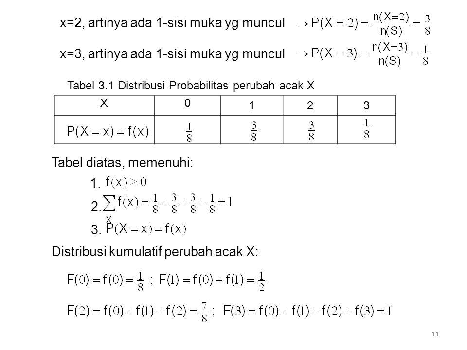x=2, artinya ada 1-sisi muka yg muncul