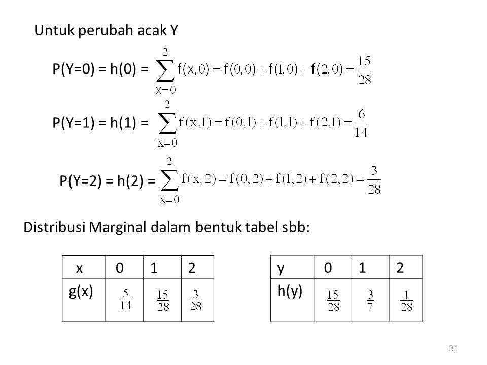 Untuk perubah acak Y P(Y=0) = h(0) = P(Y=1) = h(1) = P(Y=2) = h(2) = Distribusi Marginal dalam bentuk tabel sbb: