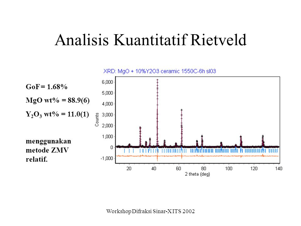 Analisis Kuantitatif Rietveld