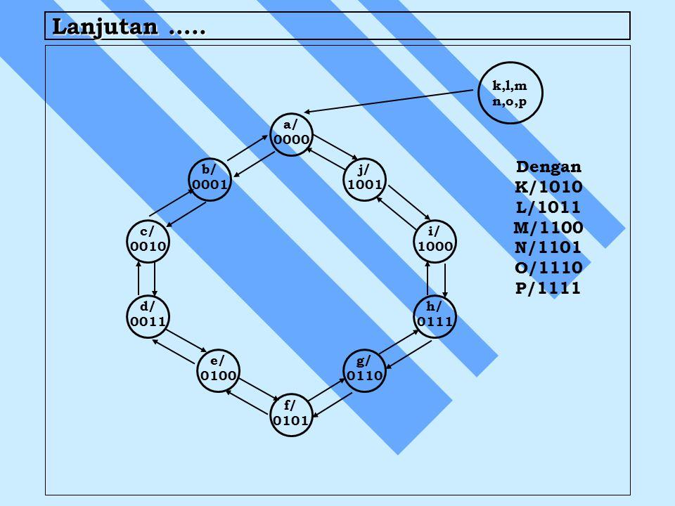 Lanjutan ….. Dengan K/1010 L/1011 M/1100 N/1101 O/1110 P/1111 a/ 0000