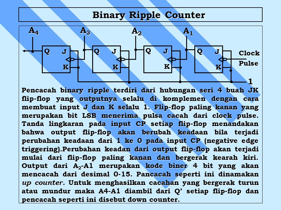 Binary Ripple Counter A4 A3 A2 A1 1 Q J Q J Q J Q J Clock Pulse K K K