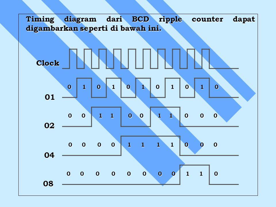 Timing diagram dari BCD ripple counter dapat digambarkan seperti di bawah ini.
