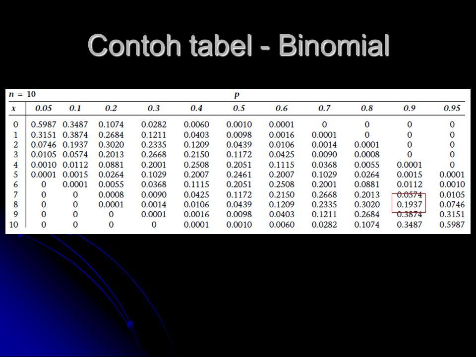 Contoh tabel - Binomial