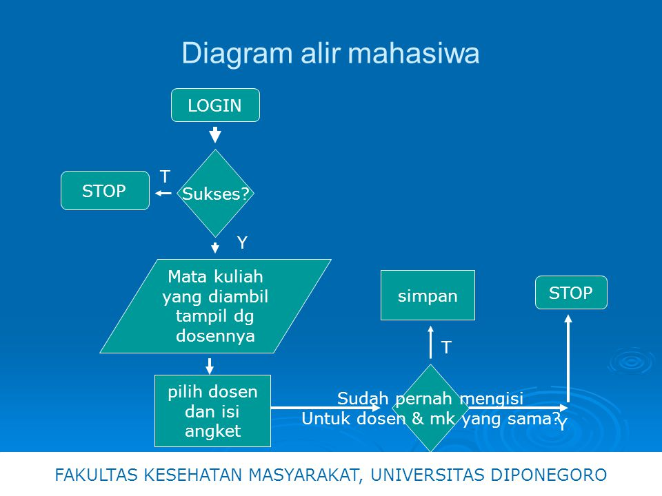 Diagram alir mahasiwa LOGIN T Sukses STOP Y