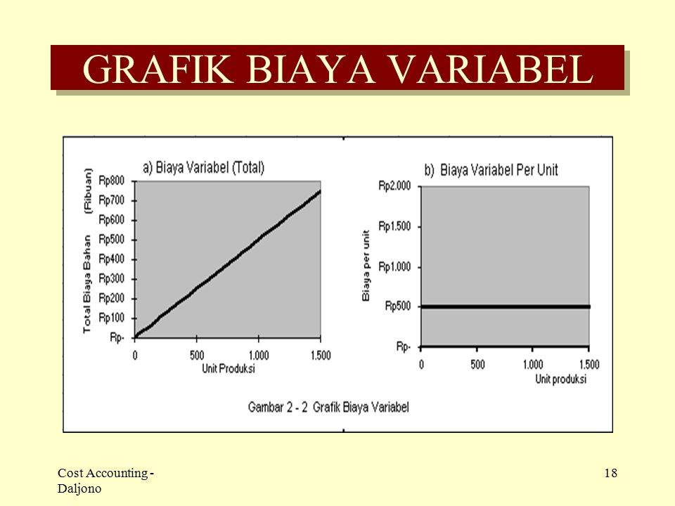 GRAFIK BIAYA VARIABEL Cost Accounting - Daljono