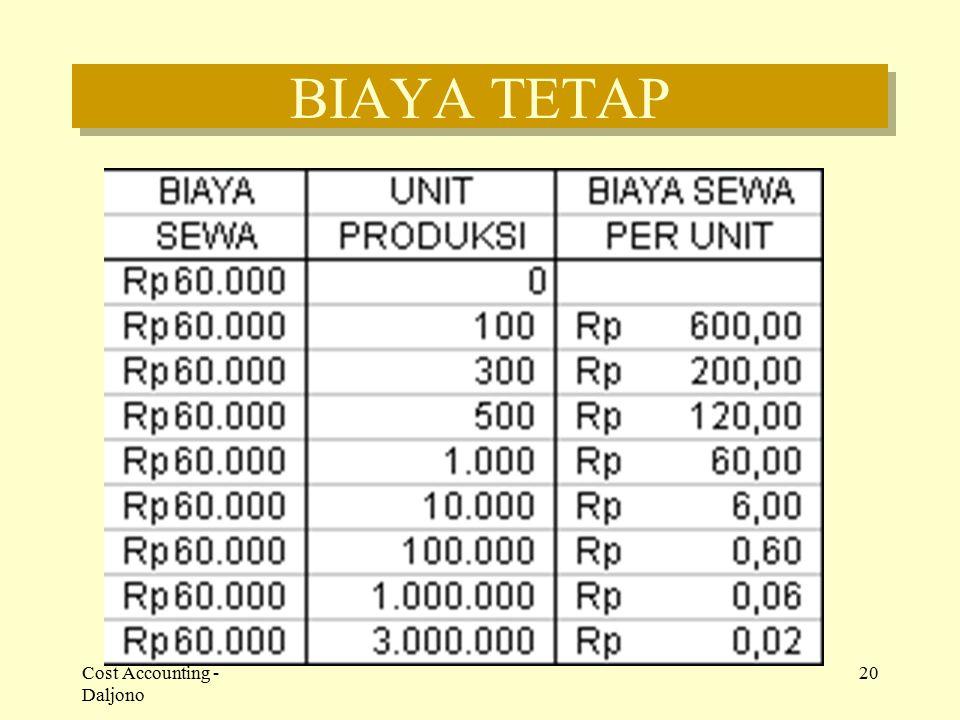 BIAYA TETAP Cost Accounting - Daljono