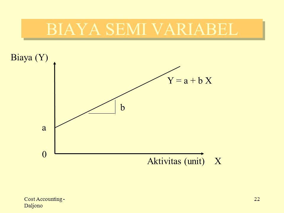 BIAYA SEMI VARIABEL Biaya (Y) Y = a + b X b a Aktivitas (unit) X