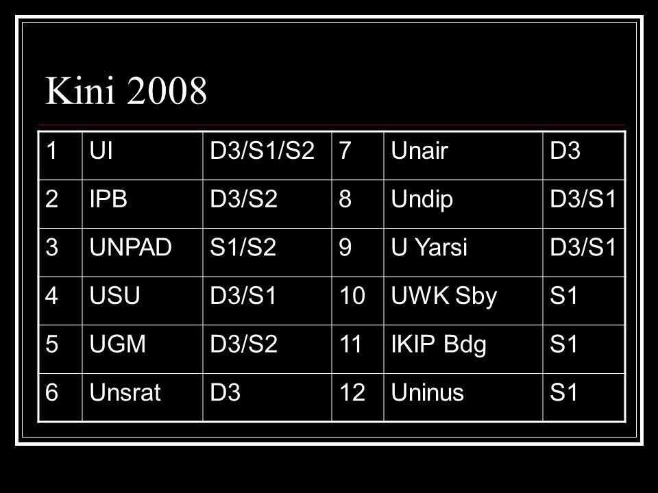 Kini 2008 1 UI D3/S1/S2 7 Unair D3 2 IPB D3/S2 8 Undip D3/S1 3 UNPAD
