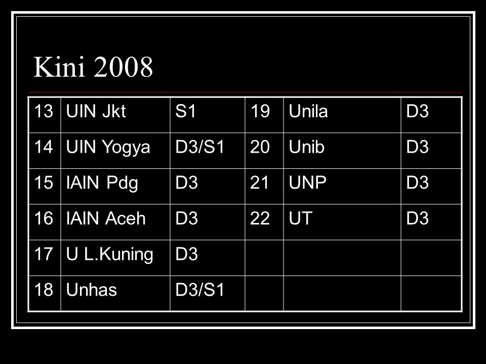 Kini 2008 13 UIN Jkt S1 19 Unila D3 14 UIN Yogya D3/S1 20 Unib 15