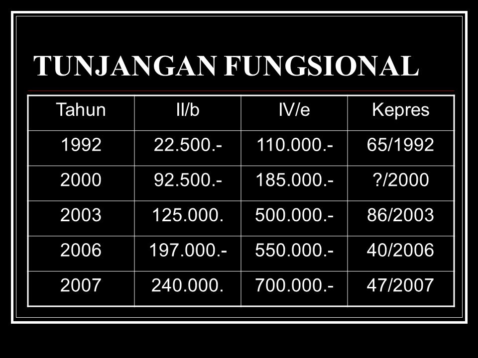 TUNJANGAN FUNGSIONAL Tahun II/b IV/e Kepres 1992 22.500.- 110.000.-