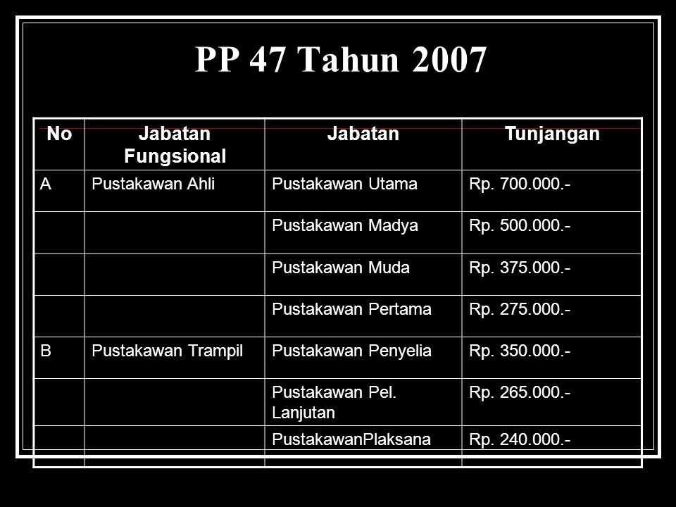 PP 47 Tahun 2007 No Jabatan Fungsional Jabatan Tunjangan A