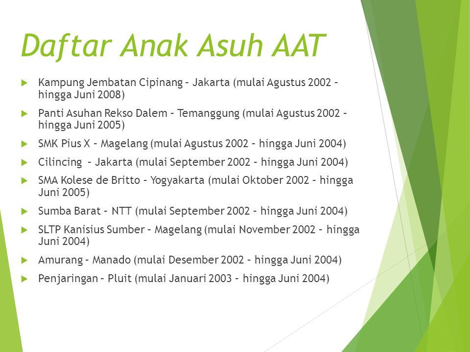 Daftar Anak Asuh AAT Kampung Jembatan Cipinang – Jakarta (mulai Agustus 2002 – hingga Juni 2008)
