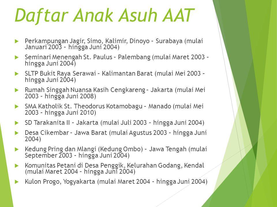 Daftar Anak Asuh AAT Perkampungan Jagir, Simo, Kalimir, Dinoyo – Surabaya (mulai Januari 2003 – hingga Juni 2004)