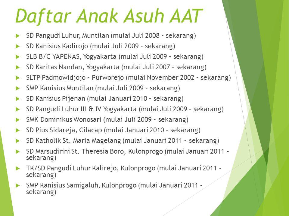 Daftar Anak Asuh AAT SD Pangudi Luhur, Muntilan (mulai Juli 2008 – sekarang) SD Kanisius Kadirojo (mulai Juli 2009 – sekarang)