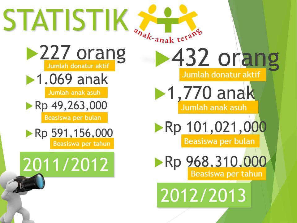 STATISTIK 432 orang 227 orang 1,770 anak 2011/2012 2012/2013