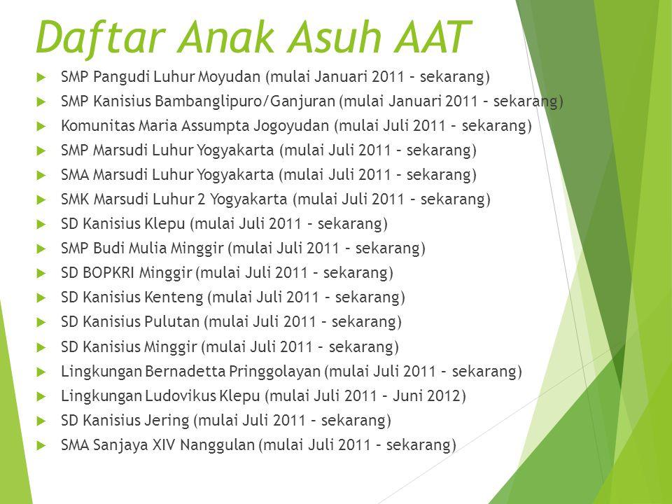 Daftar Anak Asuh AAT SMP Pangudi Luhur Moyudan (mulai Januari 2011 – sekarang) SMP Kanisius Bambanglipuro/Ganjuran (mulai Januari 2011 – sekarang)