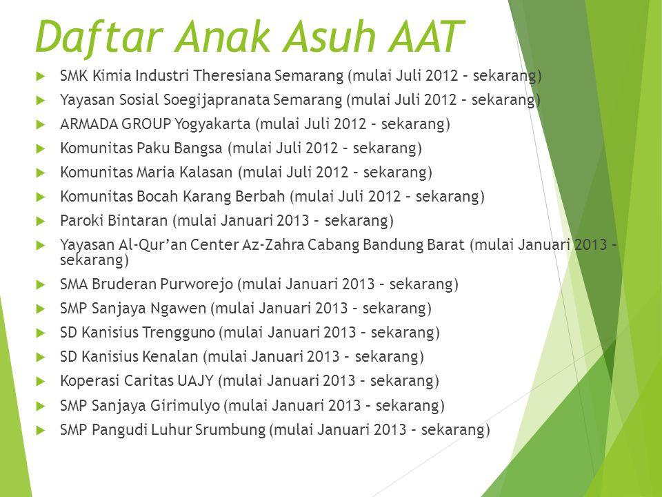 Daftar Anak Asuh AAT SMK Kimia Industri Theresiana Semarang (mulai Juli 2012 – sekarang)