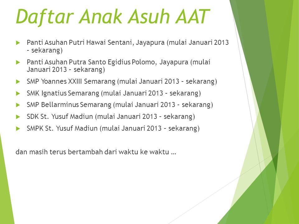 Daftar Anak Asuh AAT Panti Asuhan Putri Hawai Sentani, Jayapura (mulai Januari 2013 – sekarang)