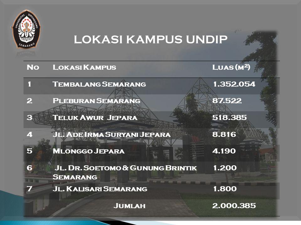 LOKASI KAMPUS UNDIP No Lokasi Kampus Luas (m2) 1 Tembalang Semarang