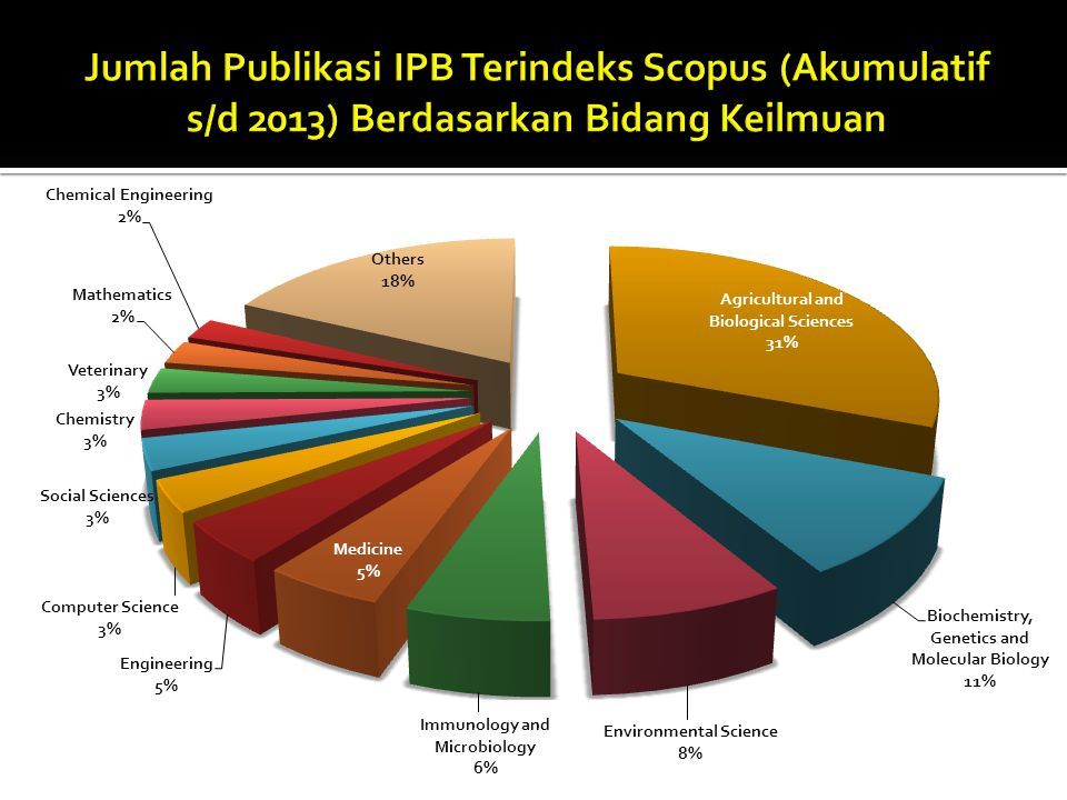 Jumlah Publikasi IPB Terindeks Scopus (Akumulatif s/d 2013) Berdasarkan Bidang Keilmuan