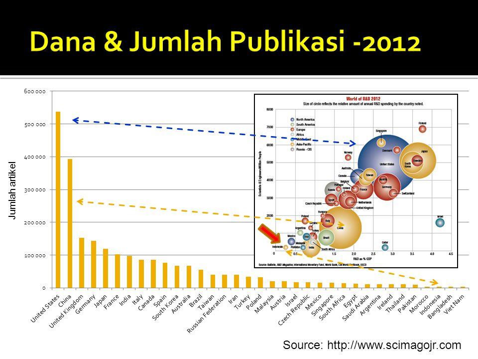 Dana & Jumlah Publikasi -2012