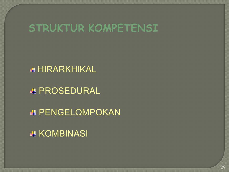 STRUKTUR KOMPETENSI HIRARKHIKAL PROSEDURAL PENGELOMPOKAN KOMBINASI