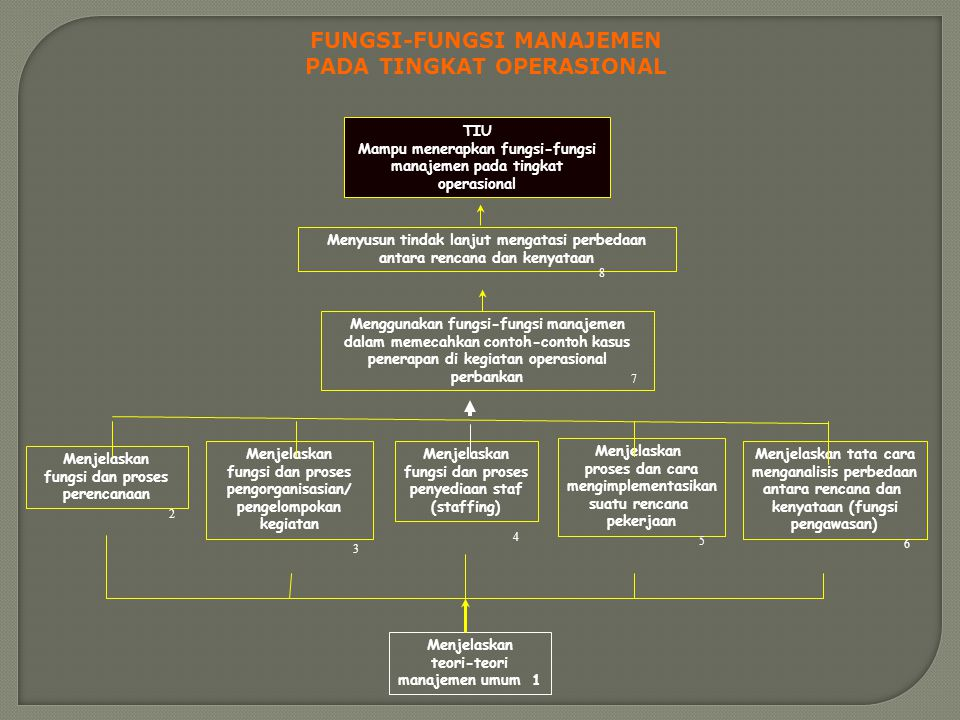 FUNGSI-FUNGSI MANAJEMEN PADA TINGKAT OPERASIONAL