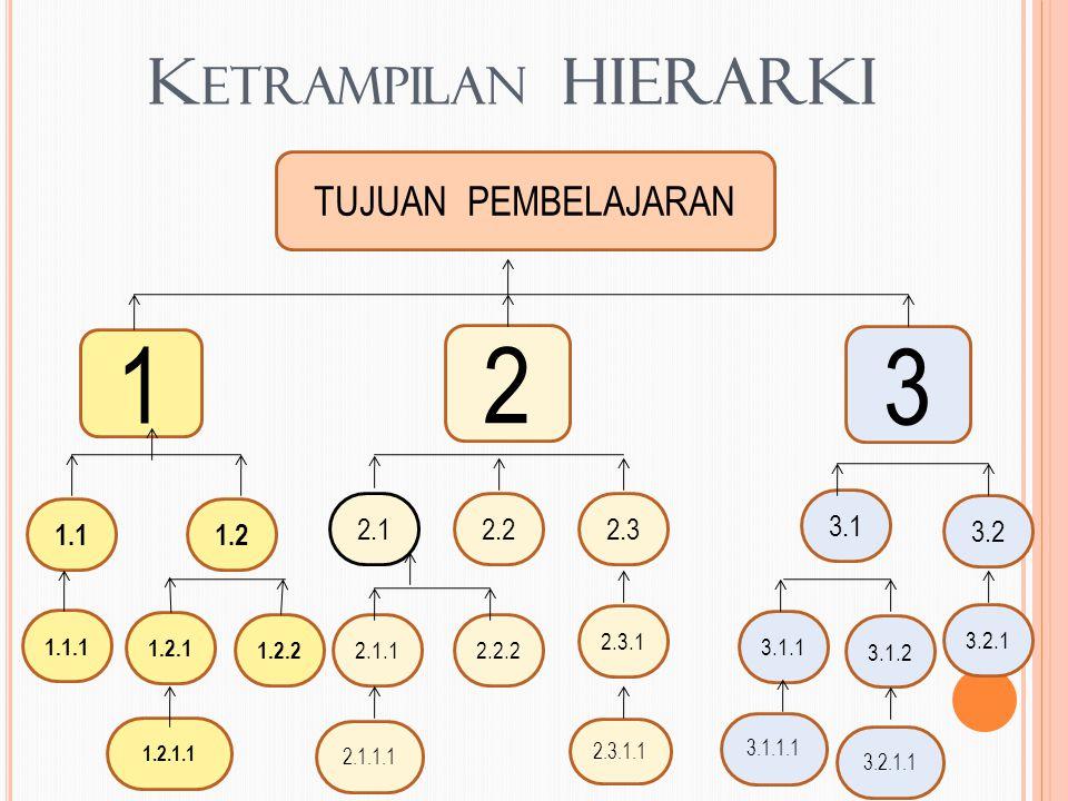 1 2 3 Ketrampilan HIERARKI TUJUAN PEMBELAJARAN 1.1 1.2 2.1 2.2 2.3 3.1