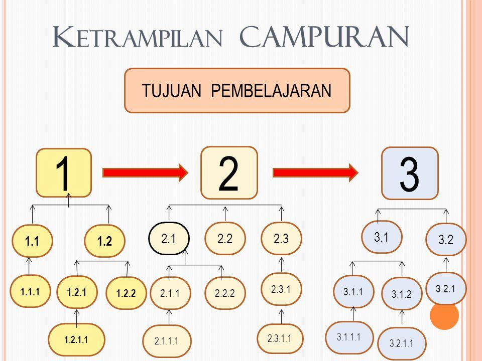 1 2 3 Ketrampilan CAMPURAN TUJUAN PEMBELAJARAN 1.1 1.2 2.1 2.2 2.3 3.1
