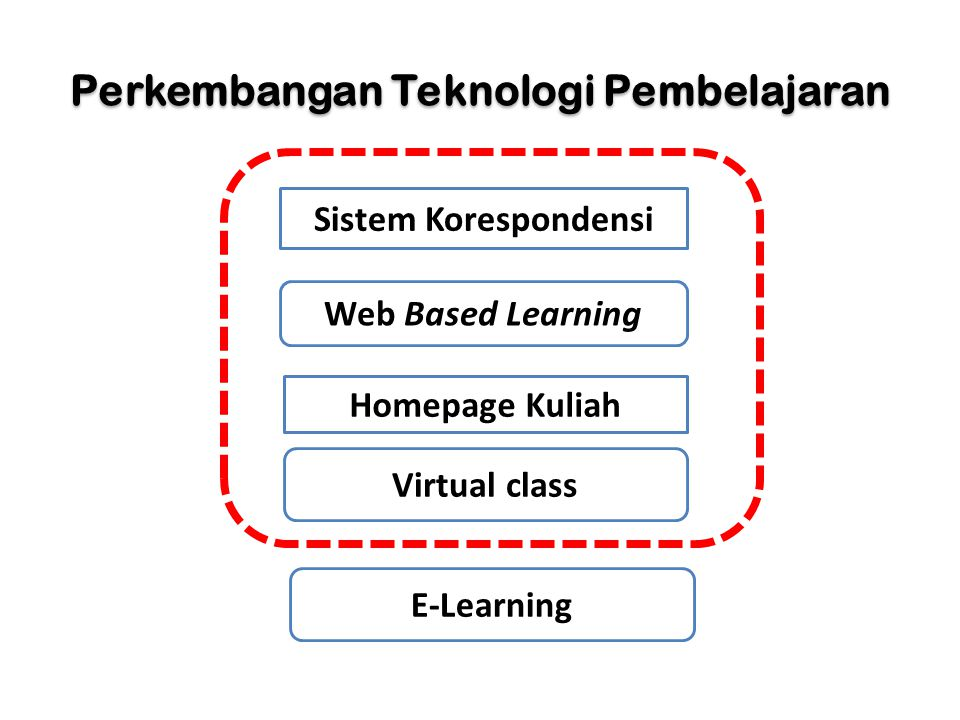 Perkembangan Teknologi Pembelajaran