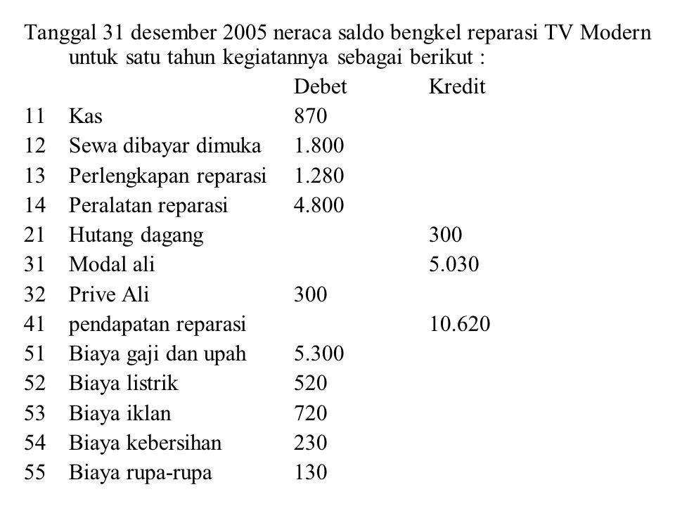 Tanggal 31 desember 2005 neraca saldo bengkel reparasi TV Modern untuk satu tahun kegiatannya sebagai berikut :
