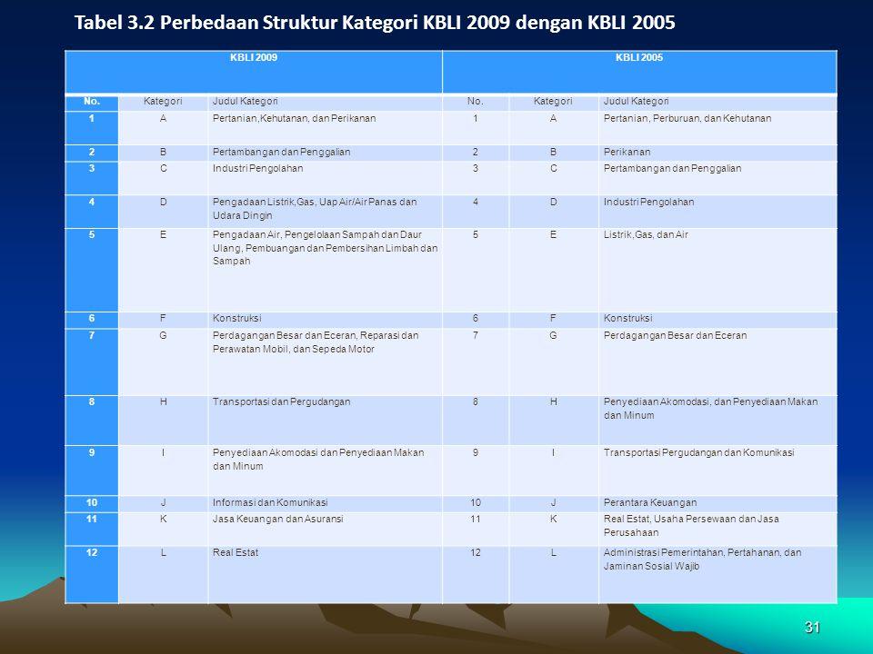 Tabel 3.2 Perbedaan Struktur Kategori KBLI 2009 dengan KBLI 2005