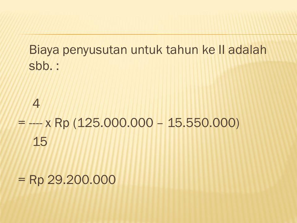 Biaya penyusutan untuk tahun ke II adalah sbb. : 4 = ---- x Rp (125