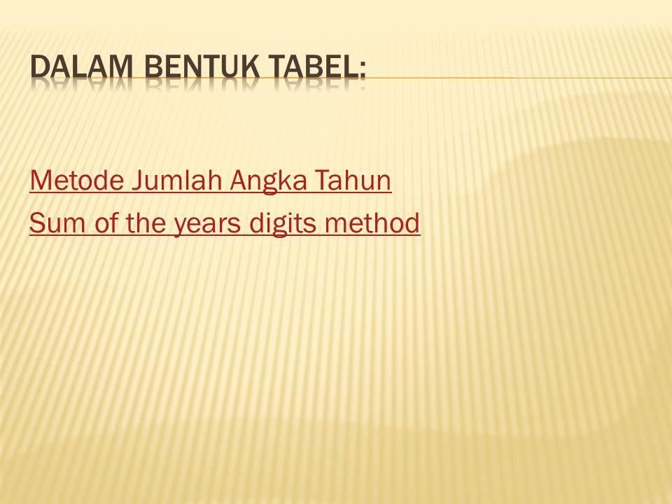 Dalam bentuk tabel: Metode Jumlah Angka Tahun