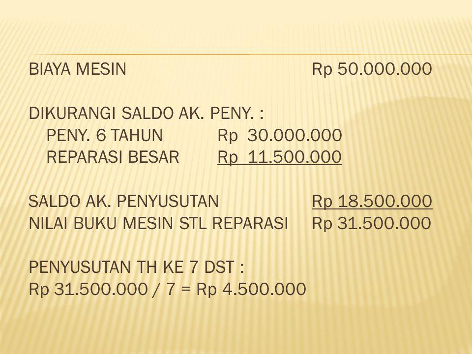 BIAYA MESIN Rp 50. 000. 000 DIKURANGI SALDO AK. PENY. : PENY