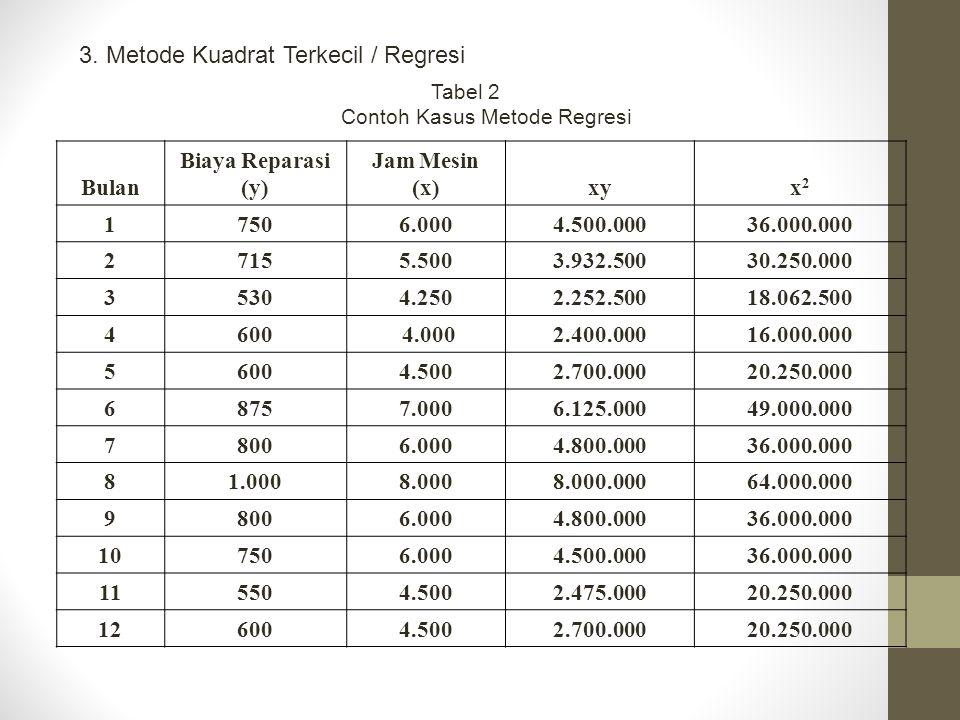 3. Metode Kuadrat Terkecil / Regresi