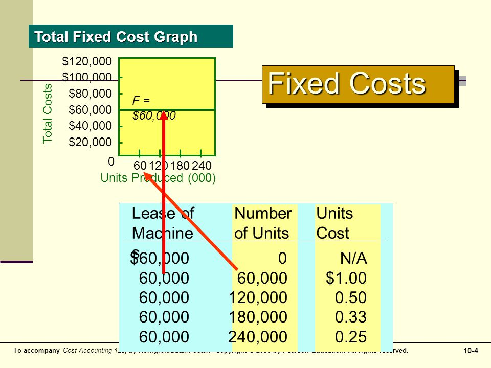 Fixed Costs Lease of Machines Number of Units 60,000 60,000 $1.00
