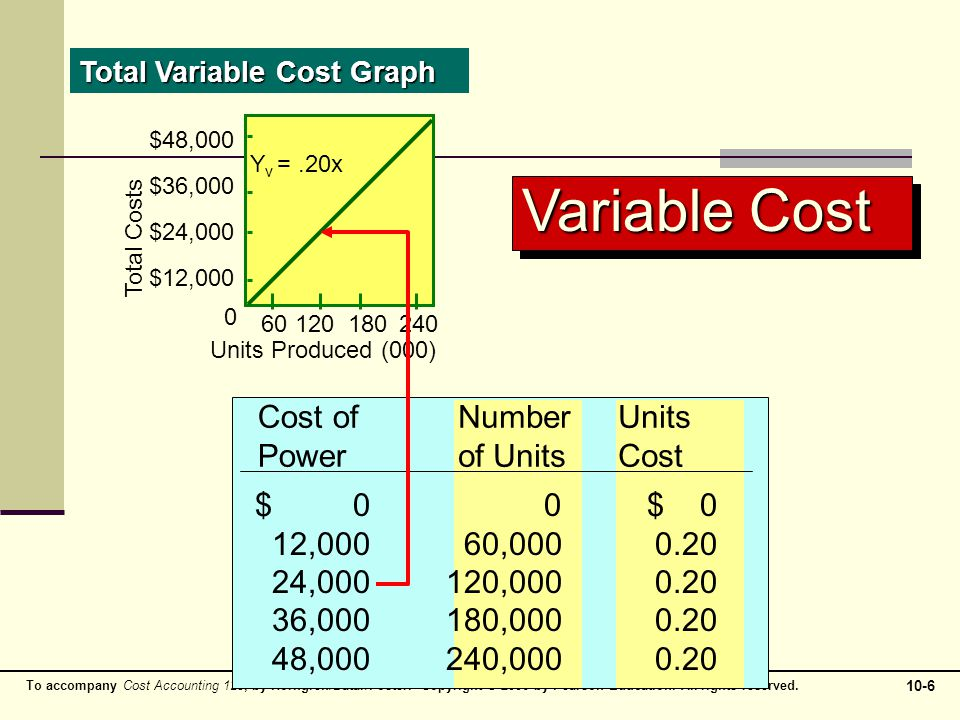 Variable Cost Cost of Power Number of Units 12,000 60,