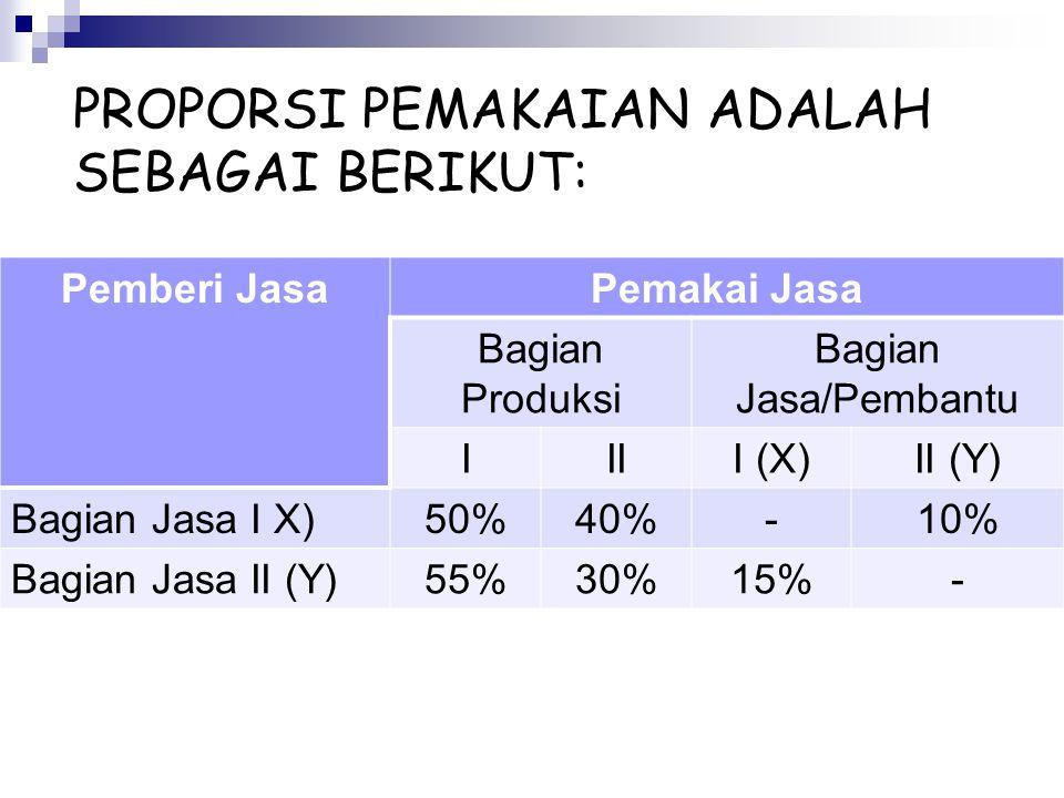 PROPORSI PEMAKAIAN ADALAH SEBAGAI BERIKUT: