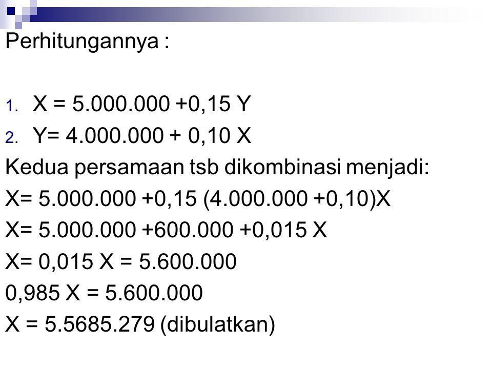 Perhitungannya : X = 5.000.000 +0,15 Y. Y= 4.000.000 + 0,10 X. Kedua persamaan tsb dikombinasi menjadi: