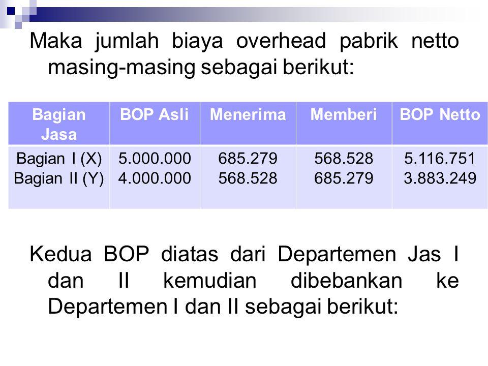 Maka jumlah biaya overhead pabrik netto masing-masing sebagai berikut: Kedua BOP diatas dari Departemen Jas I dan II kemudian dibebankan ke Departemen I dan II sebagai berikut: